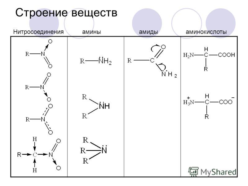 Строение веществ Нитросоединения амины амиды аминокислоты