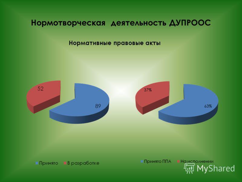 Нормотворческая деятельность ДУПРООС Нормативные правовые акты