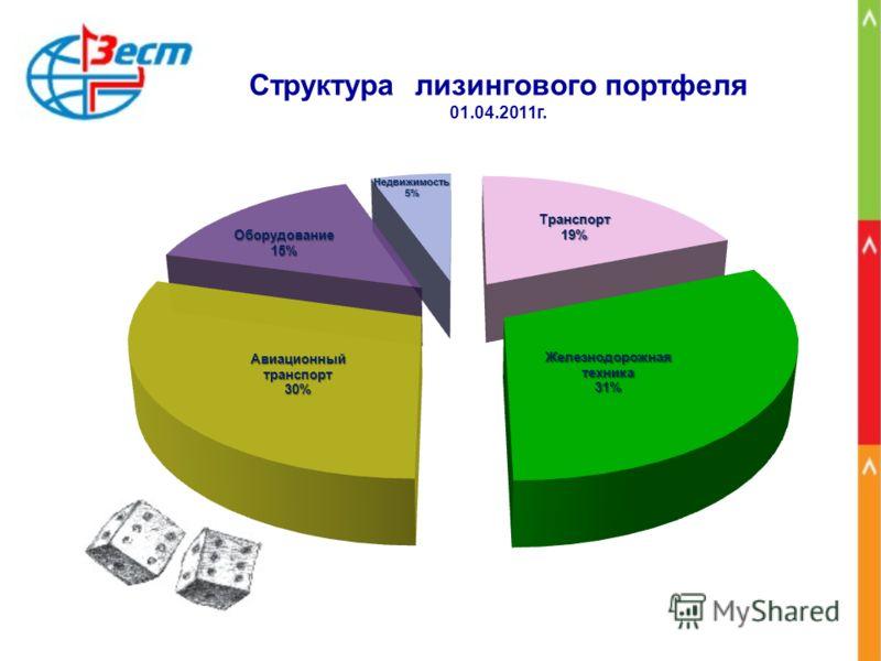 Структура лизингового портфеля 01.04.2011г.