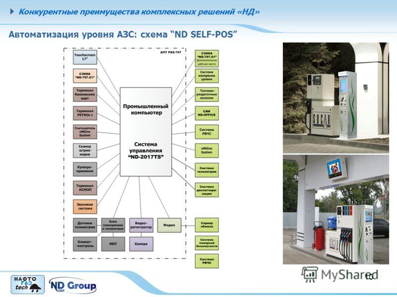 Конкурентные преимущества комплексных решений «НД» 10 Автоматизация уровня АЗС: схема ND SELF-POS