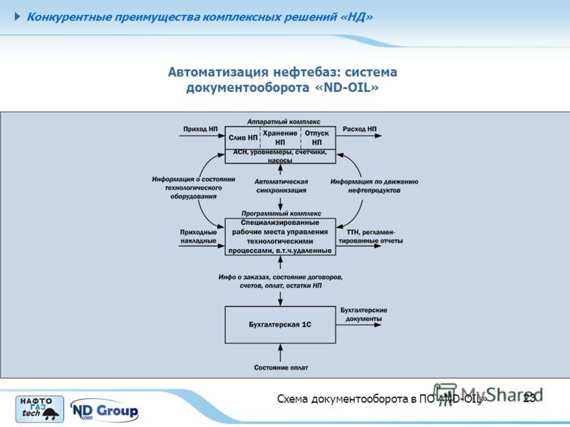 Конкурентные преимущества комплексных решений «НД» 23 Автоматизация нефтебаз: система документооборота «ND-OIL» Схема документооборота в ПО «ND-OIL»