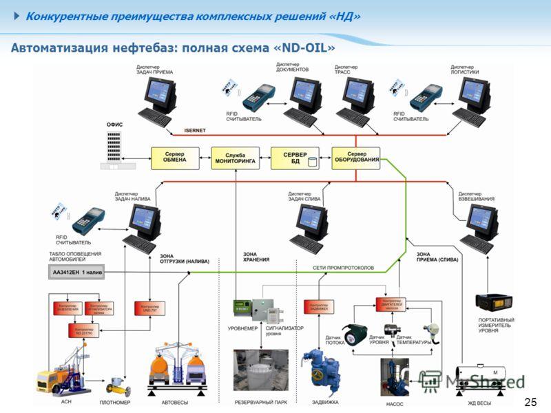 Конкурентные преимущества комплексных решений «НД» 25 Автоматизация нефтебаз: полная схема «ND-OIL»