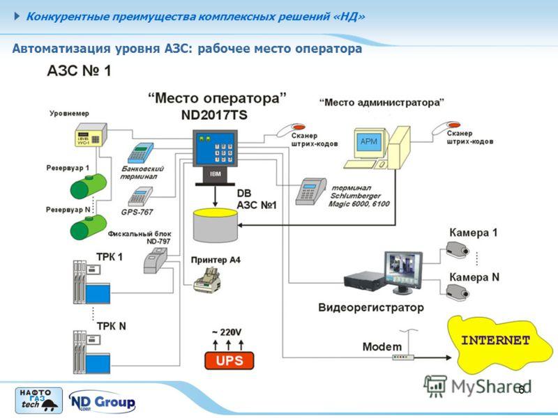 Конкурентные преимущества комплексных решений «НД» 6 Автоматизация уровня АЗС: рабочее место оператора