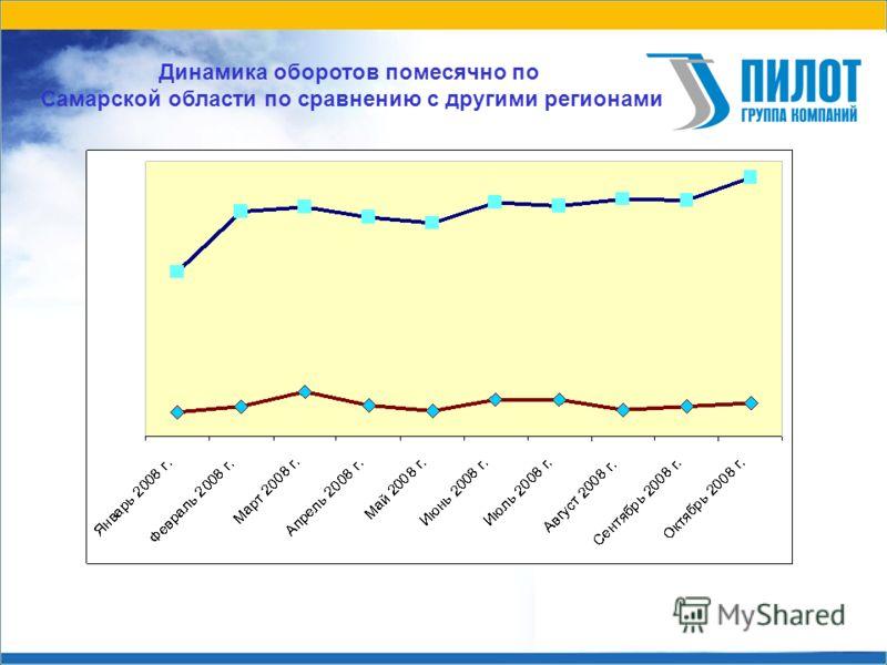 Динамика оборотов помесячно по Самарской области по сравнению с другими регионами