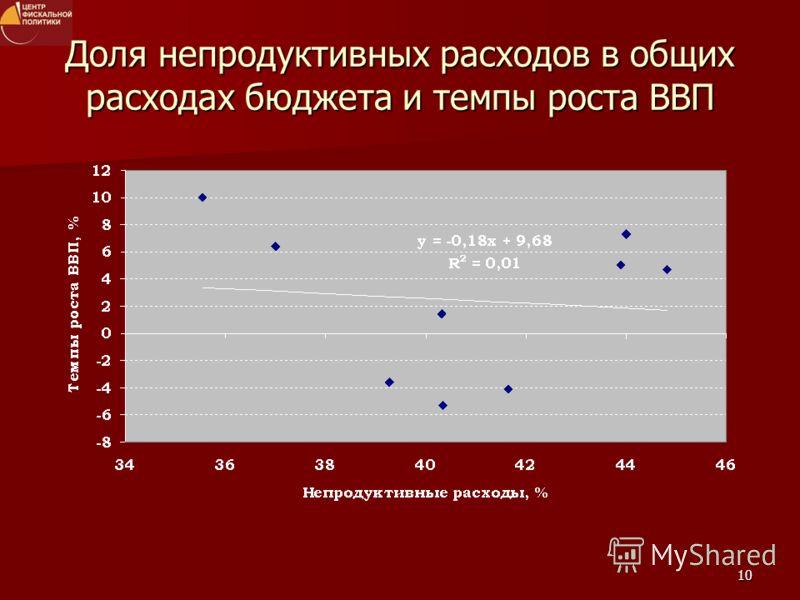 10 Доля непродуктивных расходов в общих расходах бюджета и темпы роста ВВП