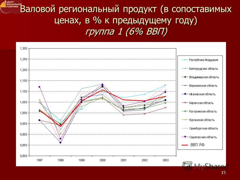 15 ВВП РФ Валовой региональный продукт (в сопоставимых ценах, в % к предыдущему году) группа 1 (6% ВВП)