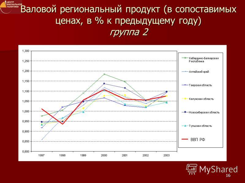 16 ВВП РФ Валовой региональный продукт (в сопоставимых ценах, в % к предыдущему году) группа 2