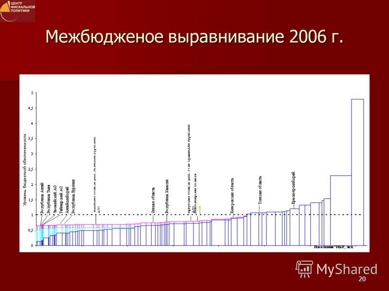 20 Межбюдженое выравнивание 2006 г.