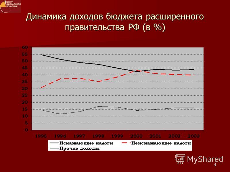 4 Динамика доходов бюджета расширенного правительства РФ (в %)