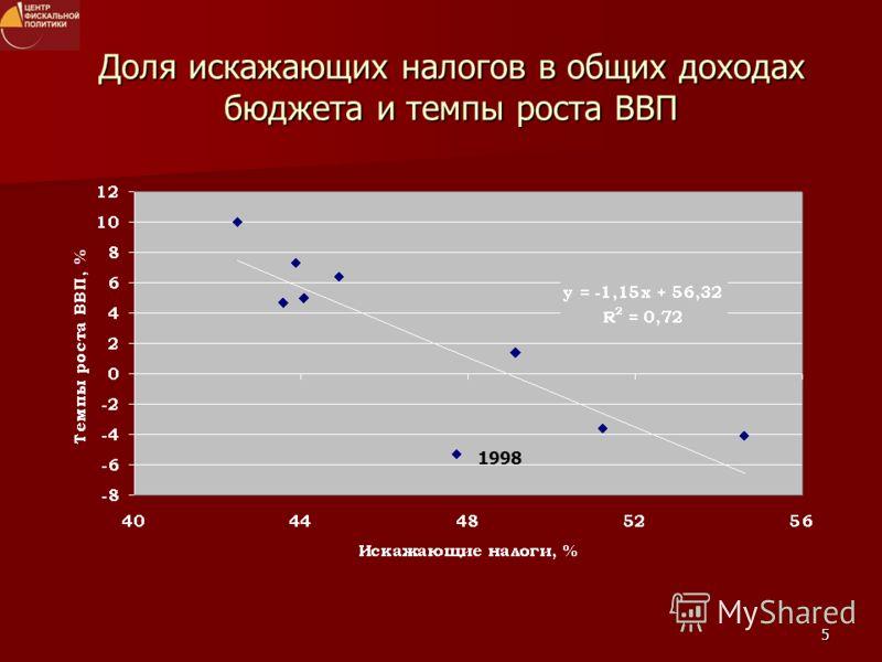 5 Доля искажающих налогов в общих доходах бюджета и темпы роста ВВП 1998