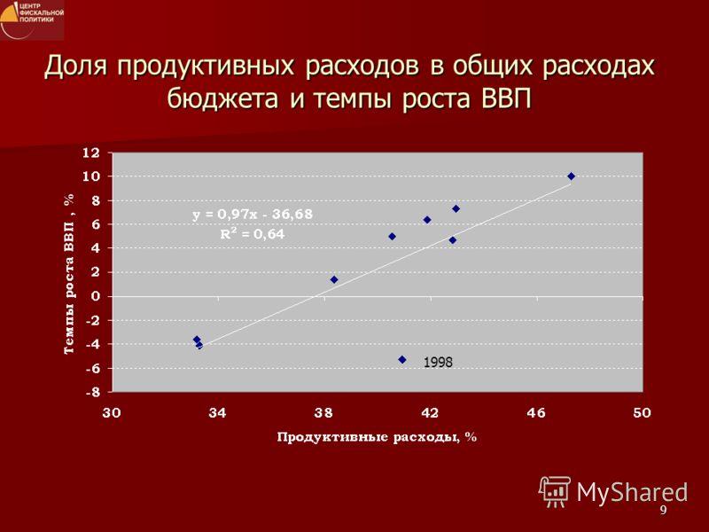 9 Доля продуктивных расходов в общих расходах бюджета и темпы роста ВВП 1998