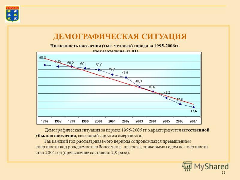 11 Численность населения (тыс. человек) города за 1995-2006гг. (показатели на 01.01) ДЕМОГРАФИЧЕСКАЯ СИТУАЦИЯ Демографическая ситуация за период 1995-2006 гг. характеризуется естественной убылью населения, связанной с ростом смертности. Так каждый го