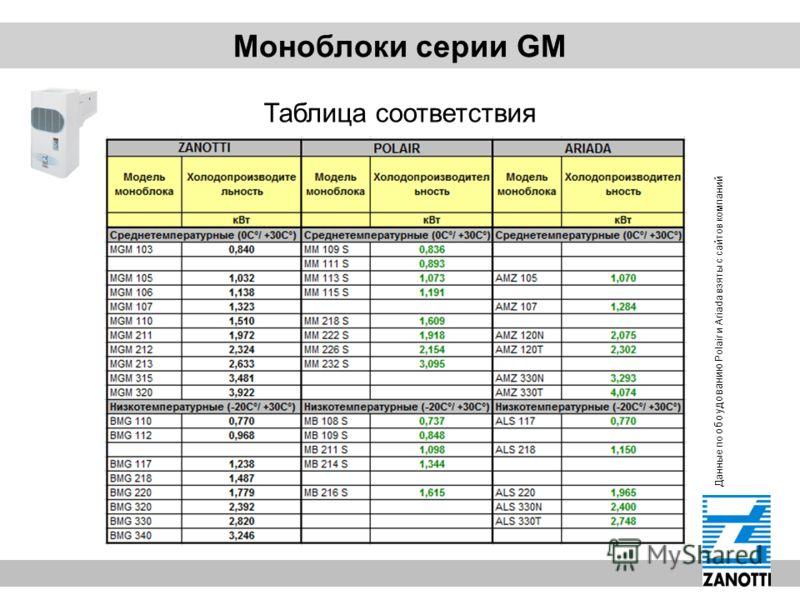 Моноблоки серии GM Таблица соответствия Данные по обоудованию Polair и Ariada взяты с сайтов компаний