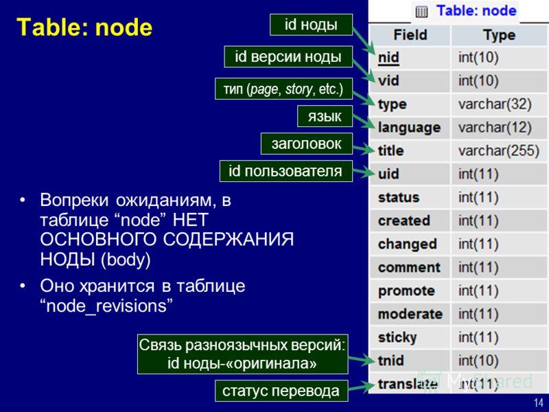 14 Table: node id ноды id версии ноды тип ( page, story, etc.) язык заголовок id пользователя Связь разноязычных версий: id ноды-«оригинала» статус перевода Вопреки ожиданиям, в таблице node НЕТ ОСНОВНОГО СОДЕРЖАНИЯ НОДЫ (body) Оно хранится в таблице