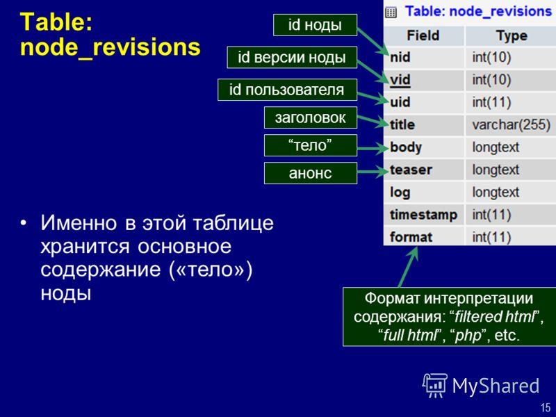 15 Table: node_revisions id ноды id версии ноды id пользователя тело анонс Формат интерпретации содержания: filtered html,full html, php, etc. Именно в этой таблице хранится основное содержание («тело») ноды заголовок