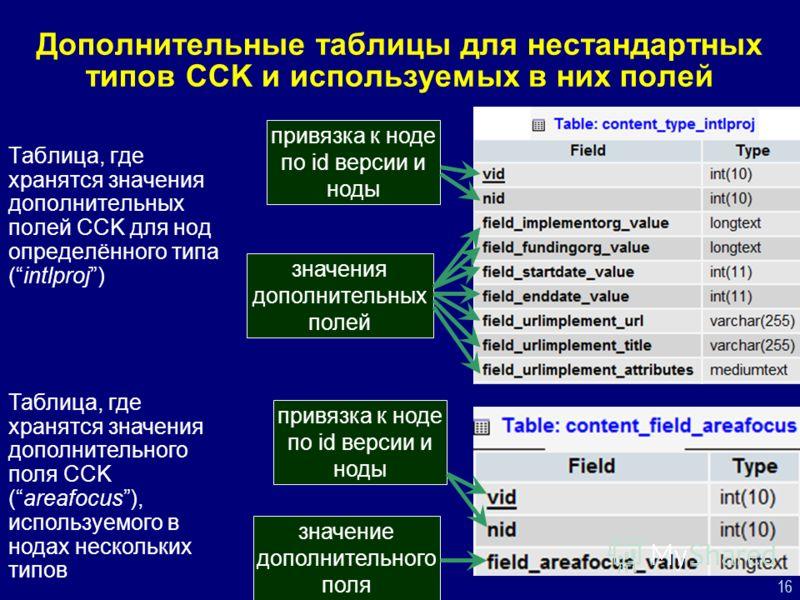 16 Дополнительные таблицы для нестандартных типов CCK и используемых в них полей Таблица, где хранятся значения дополнительных полей CCK для нод определённого типа (intlproj) привязка к ноде по id версии и ноды значения дополнительных полей Таблица,
