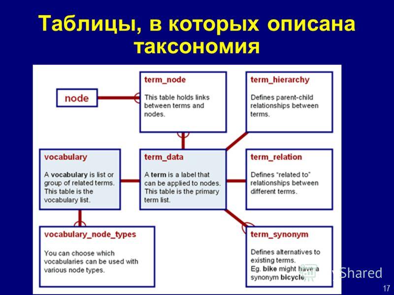 17 Таблицы, в которых описана таксономия