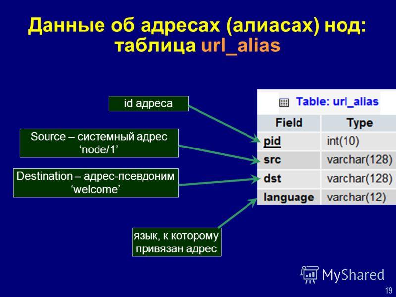 19 Данные об адресах (алиасах) нод: таблица url_alias Source – системный адрес node/1 Destination – адрес-псевдоним welcome id адреса язык, к которому привязан адрес