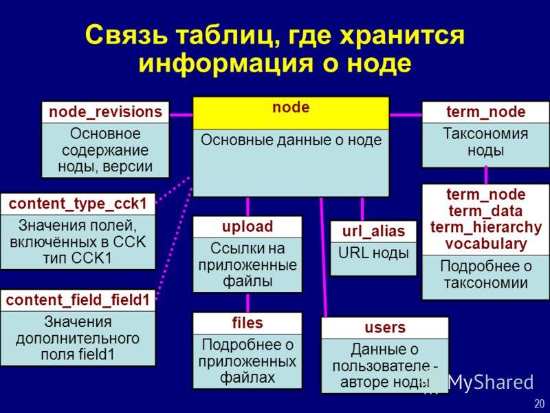 20 Связь таблиц, где хранится информация о ноде node Основные данные о ноде node_revisions Основное содержание ноды, версии content_type_cck1 Значения полей, включённых в CCK тип CCK1 content_field_field1 Значения дополнительного поля field1 url_alia