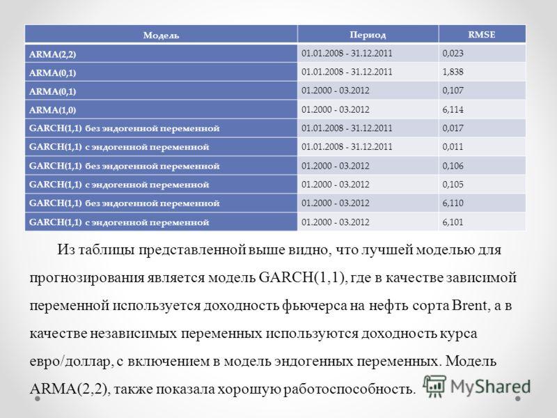 Модель ПериодRMSE ARMA(2,2) 01.01.2008 - 31.12.20110,023 ARMA(0,1) 01.01.2008 - 31.12.20111,838 ARMA(0,1) 01.2000 - 03.20120,107 ARMA(1,0) 01.2000 - 03.20126,114 GARCH(1,1) без эндогенной переменной01.01.2008 - 31.12.20110,017 GARCH(1,1) с эндогенной