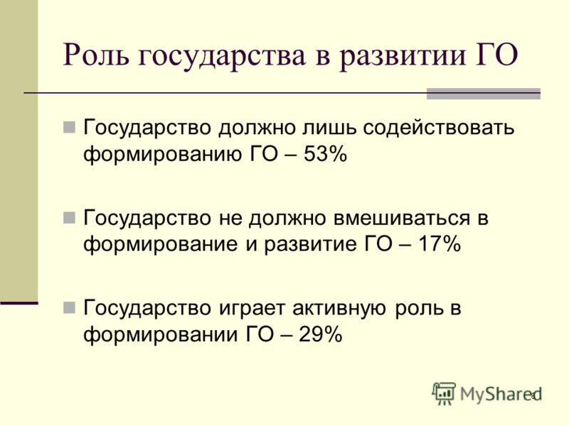 8 Роль государства в развитии ГО Государство должно лишь содействовать формированию ГО – 53% Государство не должно вмешиваться в формирование и развитие ГО – 17% Государство играет активную роль в формировании ГО – 29%