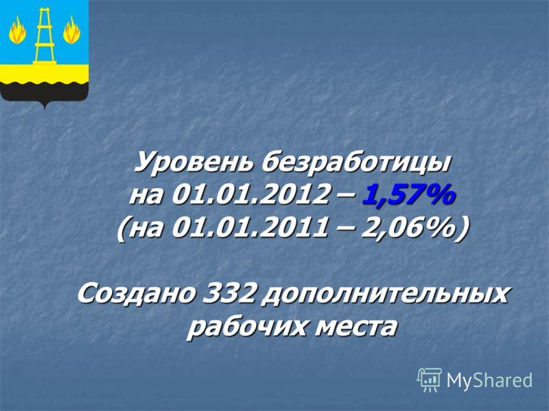 Уровень безработицы на 01.01.2012 – 1,57% (на 01.01.2011 – 2,06%) Создано 332 дополнительных рабочих места