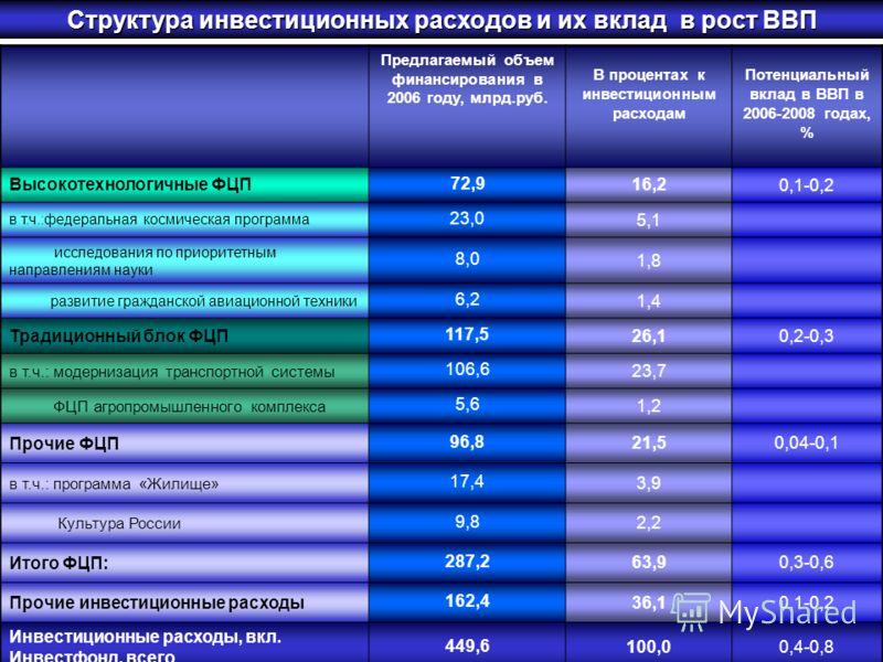 Предлагаемый объем финансирования в 2006 году, млрд.руб. В процентах к инвестиционным расходам Потенциальный вклад в ВВП в 2006-2008 годах, % Высокотехнологичные ФЦП 72,9 16,2 0,1-0,2 в т.ч.:федеральная космическая программа 23,0 5,1 исследования по