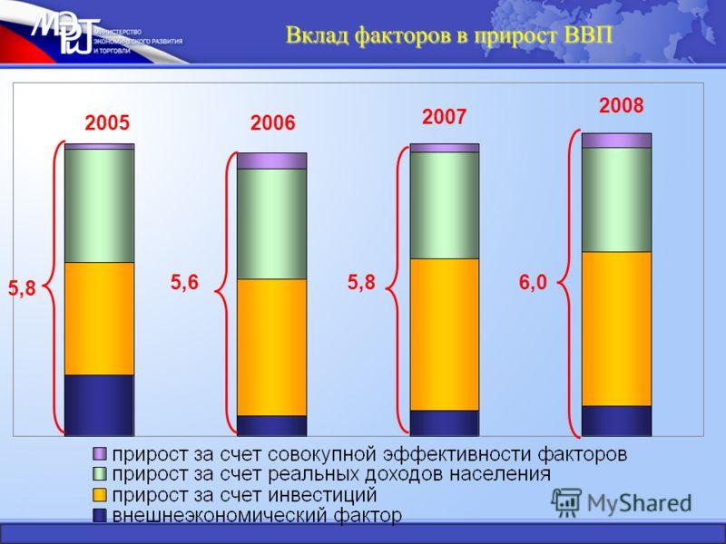 Вклад факторов в прирост ВВП 5,8 5,65,86,0 20052006 2007 2008