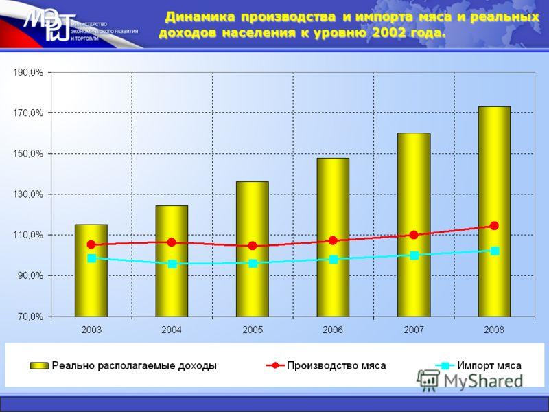 Динамика производства и импорта мяса и реальных доходов населения к уровню 2002 года.