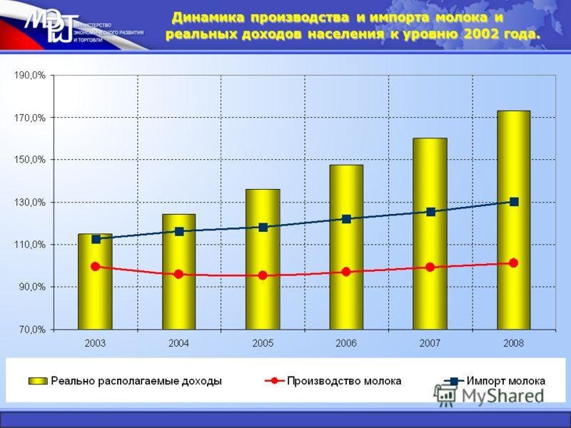 Динамика производства и импорта молока и реальных доходов населения к уровню 2002 года.