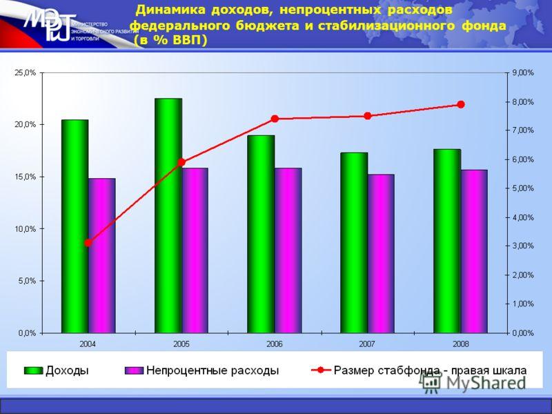Динамика доходов, непроцентных расходов федерального бюджета и стабилизационного фонда (в % ВВП)