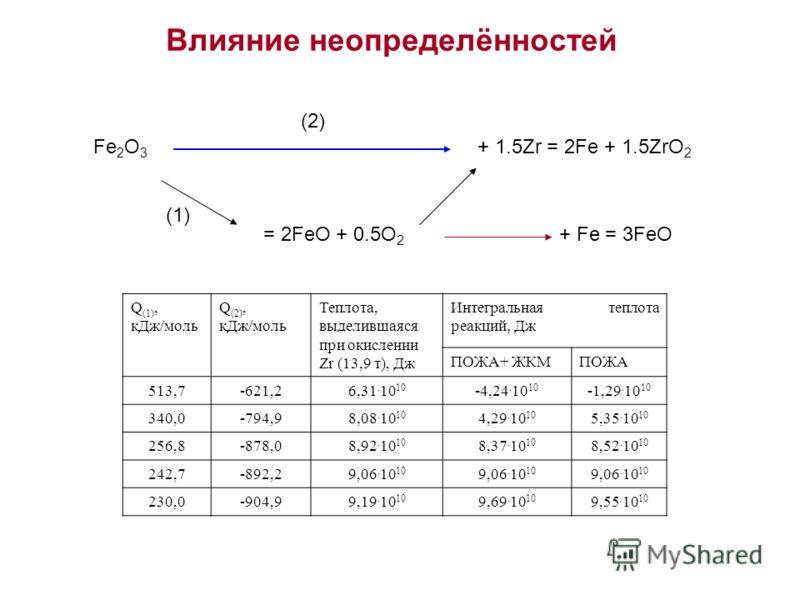 Влияние неопределённостей Q (1), кДж/моль Q (2), кДж/моль Теплота, выделившаяся при окислении Zr (13,9 т), Дж Интегральная теплота реакций, Дж ПОЖА+ ЖКМПОЖА 513,7-621,26,31. 10 10 -4,24. 10 10 -1,29. 10 10 340,0-794,98,08. 10 10 4,29. 10 10 5,35. 10