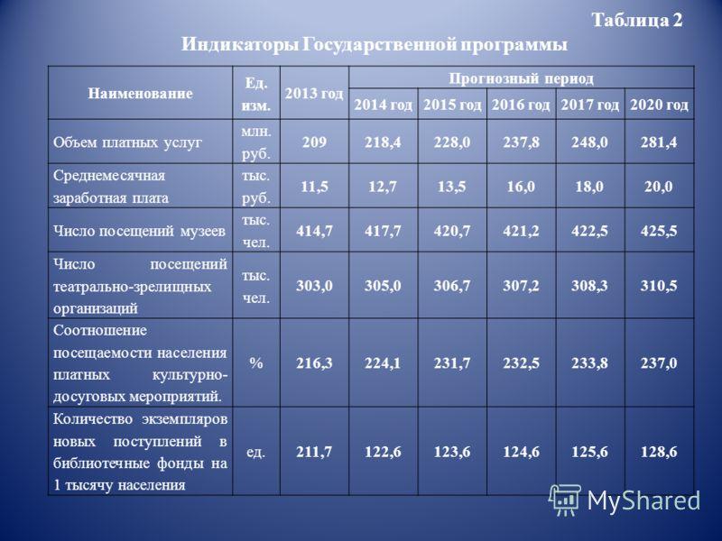 Таблица 2 Индикаторы Государственной программы Наименование Ед. изм. 2013 год Прогнозный период 2014 год2015 год2016 год2017 год2020 год Объем платных услуг млн. руб. 209218,4228,0237,8248,0281,4 Среднемесячная заработная плата тыс. руб. 11,512,713,5