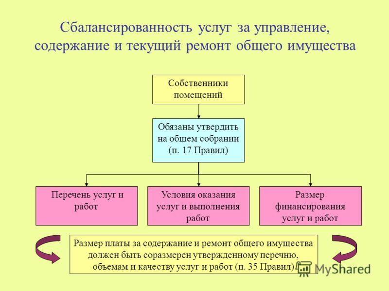 Сбалансированность услуг за управление, содержание и текущий ремонт общего имущества Размер финансирования услуг и работ Собственники помещений Обязаны утвердить на общем собрании (п. 17 Правил) Условия оказания услуг и выполнения работ Перечень услу