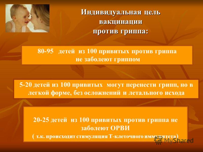 20-25 детей из 100 привитых против гриппа не заболеют ОРВИ ( т.к. происходит стимуляция Т-клеточного иммунитета ) Индивидуальная цель вакцинации против гриппа: 80-95 детей из 100 привитых против гриппа не заболеют гриппом 5-20 детей из 100 привитых м