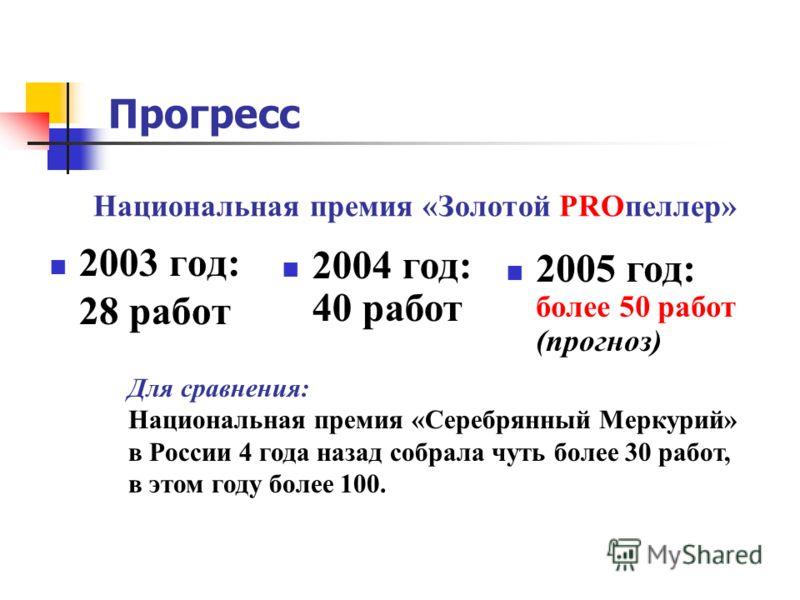 Прогресс 2003 год: 28 работ 2004 год: 40 работ Национальная премия «Золотой PROпеллер» Для сравнения: Национальная премия «Серебрянный Меркурий» в России 4 года назад собрала чуть более 30 работ, в этом году более 100. 2005 год: более 50 работ (прогн