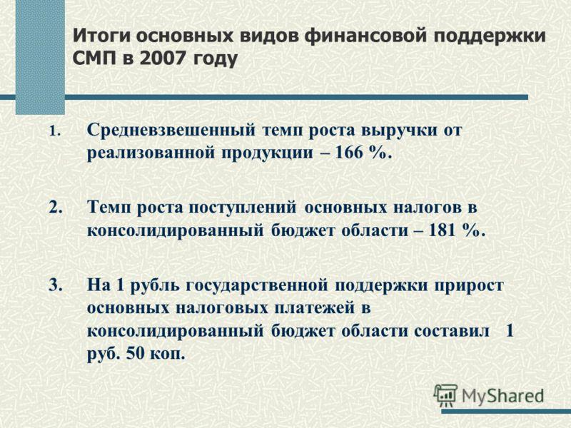 Итоги основных видов финансовой поддержки СМП в 2007 году 1. Средневзвешенный темп роста выручки от реализованной продукции – 166 %. 2. Темп роста поступлений основных налогов в консолидированный бюджет области – 181 %. 3. На 1 рубль государственной