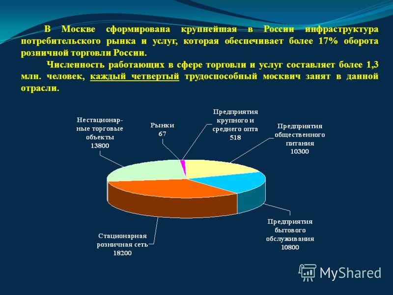 В Москве сформирована крупнейшая в России инфраструктура потребительского рынка и услуг, которая обеспечивает более 17% оборота розничной торговли России. Численность работающих в сфере торговли и услуг составляет более 1,3 млн. человек, каждый четве
