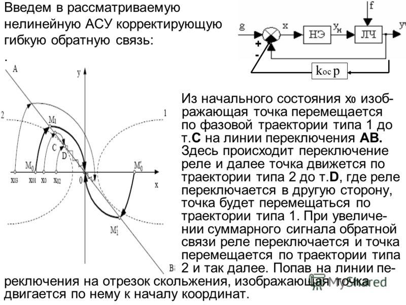Введем в рассматриваемую нелинейную АСУ корректирующую гибкую обратную связь:. Из начального состояния x 0 изоб- ражающая точка перемещается по фазовой траектории типа 1 до т.С на линии переключения AB. Здесь происходит переключение реле и далее точк