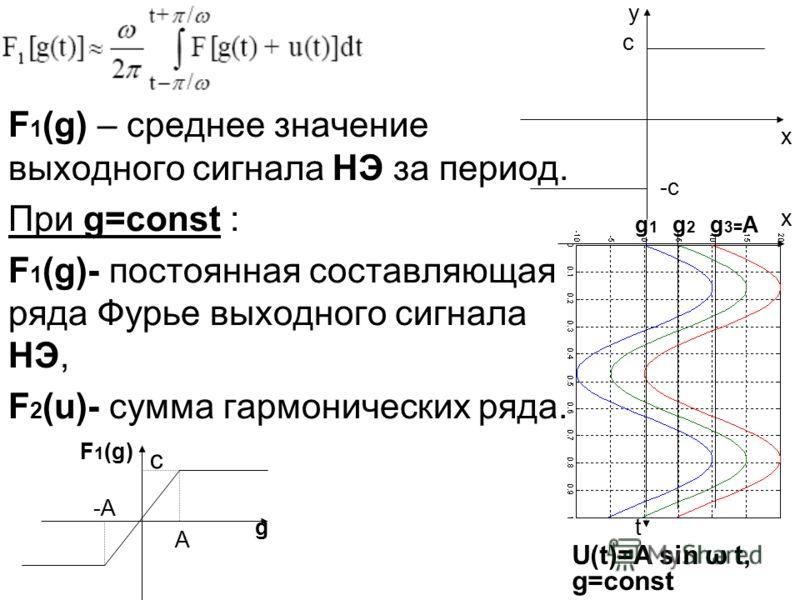 F 1 (g) – среднее значение выходного сигнала НЭ за период. При g=const : F 1 (g)- постоянная составляющая ряда Фурье выходного сигнала НЭ, F 2 (u)- сумма гармонических ряда. y x x t c -c F 1 (g) g U(t)=A sin ω t, g=const A -A g 3= Ag2g2 g1g1 c