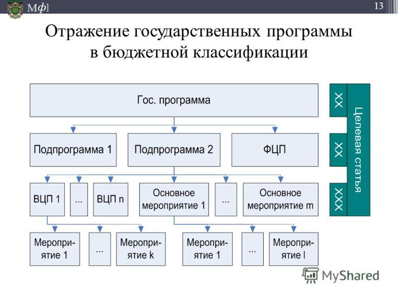 М ] ф 13 Отражение государственных программы в бюджетной классификации 16.08.2012