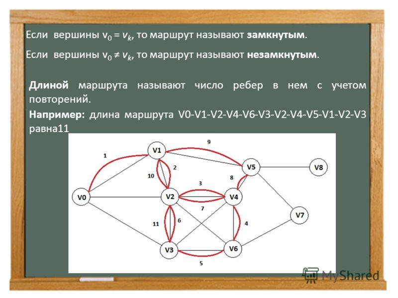 Если вершины v 0 = v k, то маршрут называют замкнутым. Если вершины v 0 v k, то маршрут называют незамкнутым. Длиной маршрута называют число ребер в нем с учетом повторений. Например: длина маршрута V0-V1-V2-V4-V6-V3-V2-V4-V5-V1-V2-V3 равна11