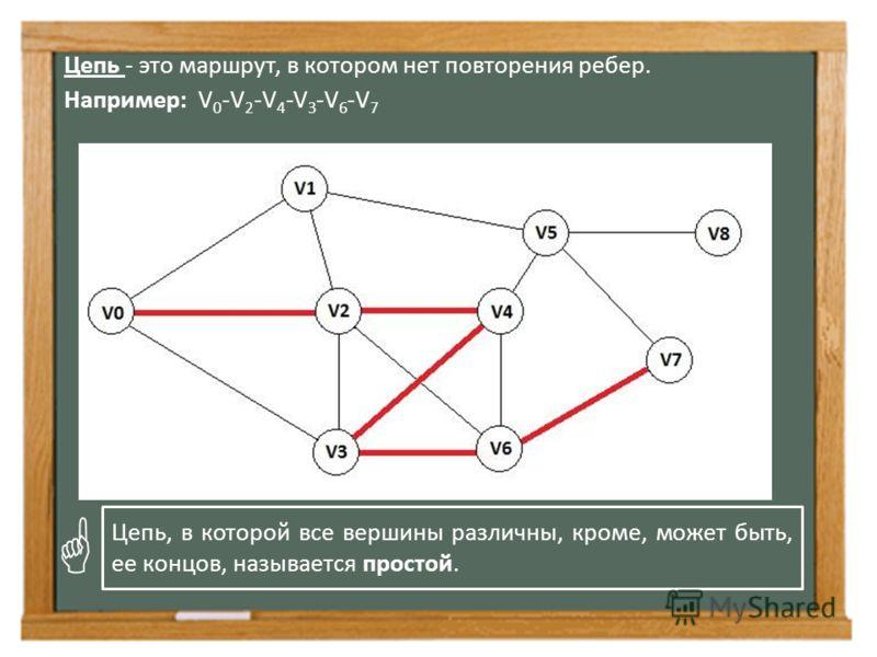 Цепь - это маршрут, в котором нет повторения ребер. Например: V 0 -V 2 -V 4 -V 3 -V 6 -V 7 Цепь, в которой все вершины различны, кроме, может быть, ее концов, называется простой.