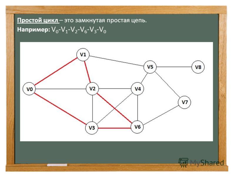 Простой цикл – это замкнутая простая цепь. Например: V 0 -V 1 -V 2 -V 6 -V 3 -V 0