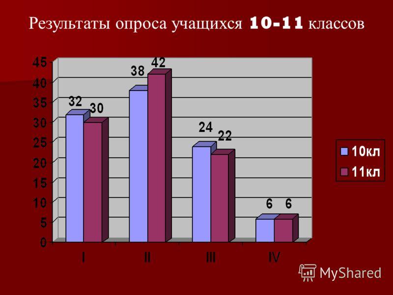 Результаты опроса учащихся 10-11 классов