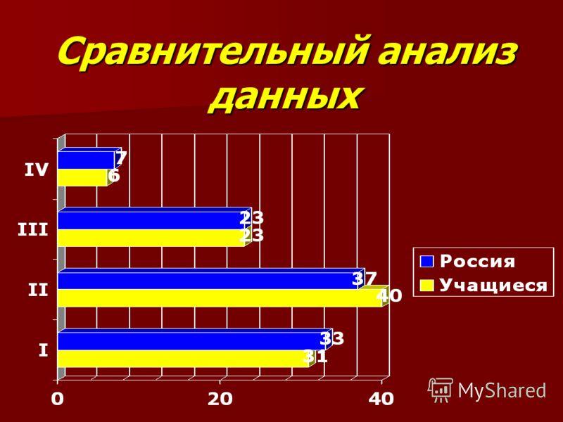 Сравнительный анализ данных