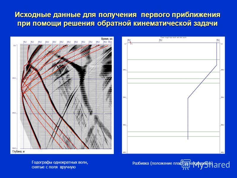 Исходные данные для получения первого приближения при помощи решения обратной кинематической задачи Годографы однократных волн, снятые с поля вручную Разбивка (положение пластов на скважине)
