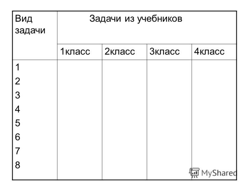 Вид задачи Задачи из учебников 1класс2класс3класс4класс 1234567812345678