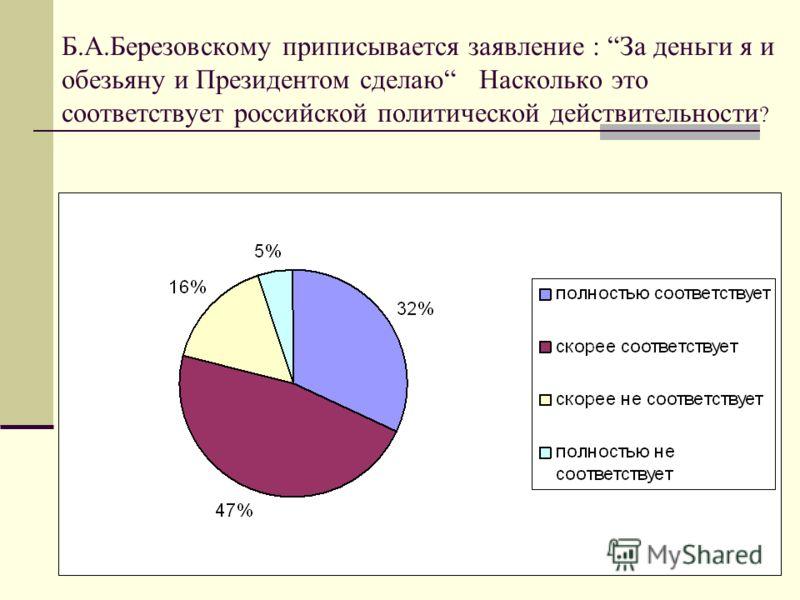 Б.А.Березовскому приписывается заявление : За деньги я и обезьяну и Президентом сделаю Насколько это соответствует российской политической действительности ?