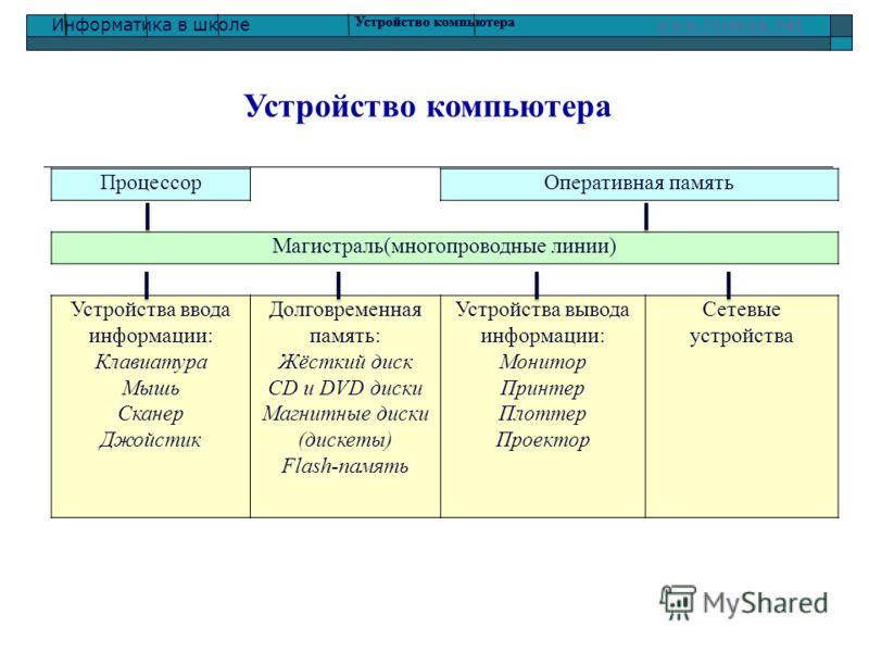 Информатика в школе www.klyaksa.netwww.klyaksa.net ПроцессорОперативная память Магистраль(многопроводные линии) Устройства ввода информации: Клавиатура Мышь Сканер Джойстик Долговременная память: Жёсткий диск CD и DVD диски Магнитные диски (дискеты)